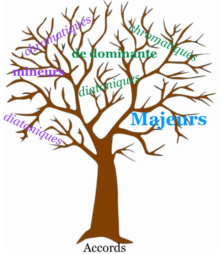 arbre familles accords