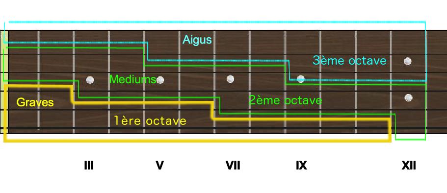 TECHNIQUES et MUSIQUES, IMPROVISATION pour GUITARE. 5 doigts main droite (6, 7 & 8 strings) Manche-3-octaves