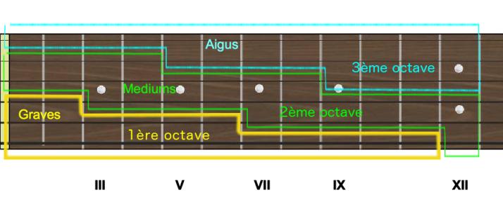 manche 3 octaves