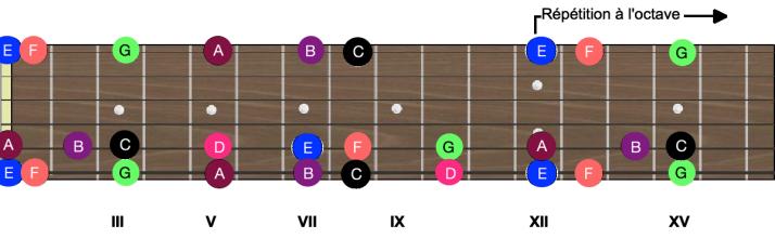 Notes 6ème 5ème et 1ère corde v2