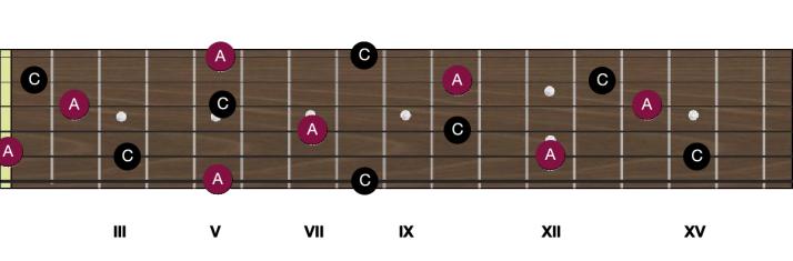 Notes A manche guitare