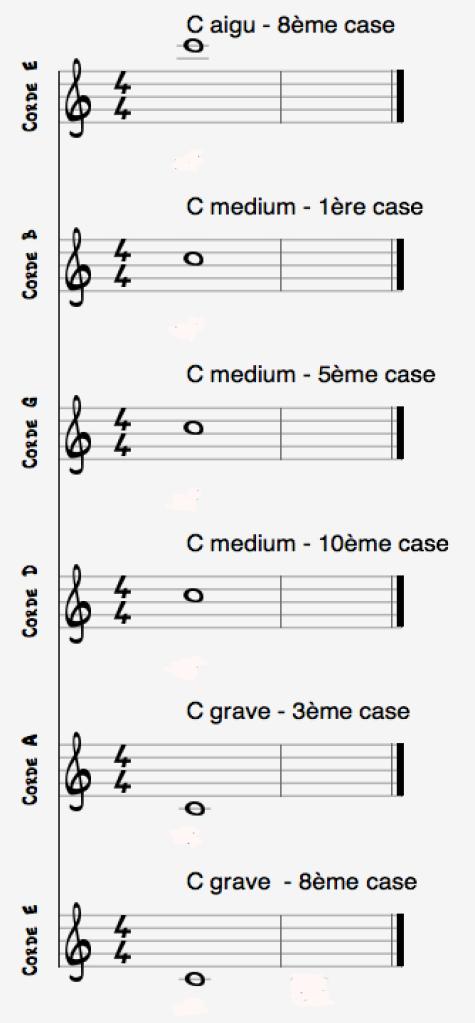 Notes C cordes guitare