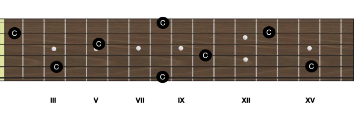 Notes C manche guitare