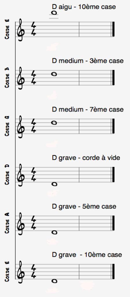 Notes D cordes guitare