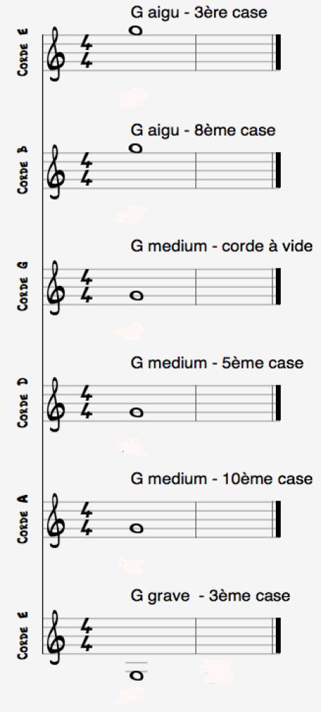 Notes G cordes guitare