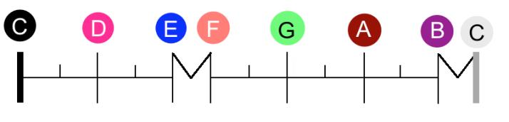 règle gamme C Maj