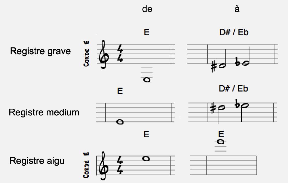Connaissance du manche   Osons la guitare Jazz