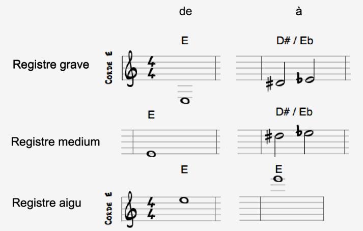 Registre guitare - notes plus basses à plus hautes