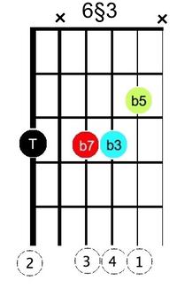 X min7 b5 §6-3