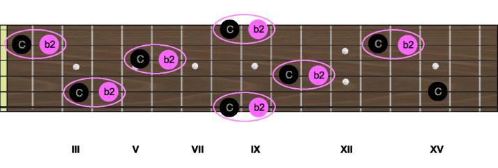 Intervalles C b2 seconde mineure
