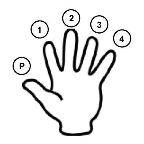 notation main gauche