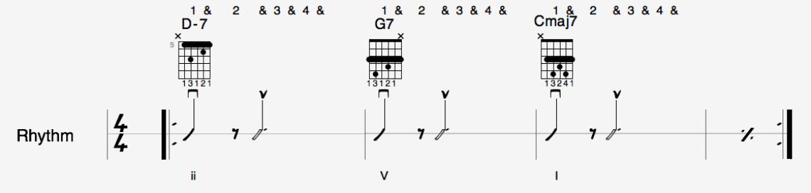 notation piste rythmique