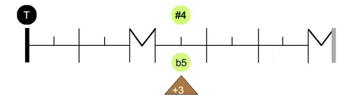 Graph interv #4 b5
