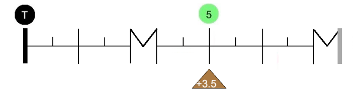 Graph interv 5
