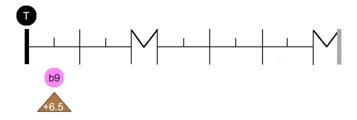 Graph interv b9