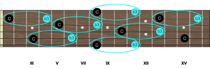 Intervalles C b3 tierce mineure