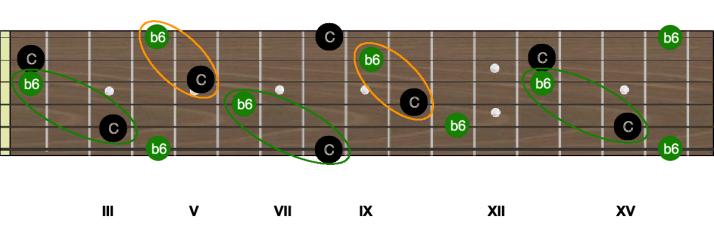 Intervalles C b6 sixte mineure