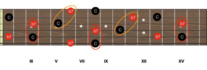 Intervalles C b7 septième mineure