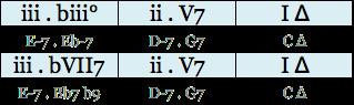 grille transformation dim en V7b9