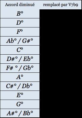 tableau transf dim en V7b9