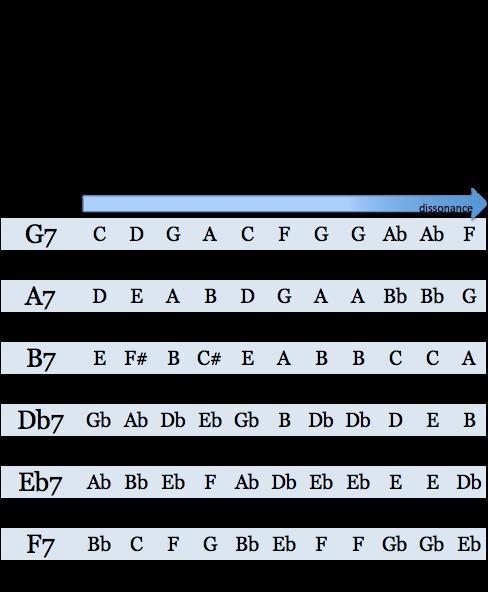 grille transposition pour alt chromatiques