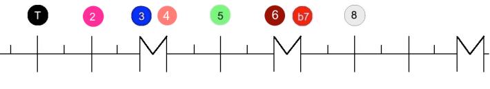 règle Mode mixolydien degrés