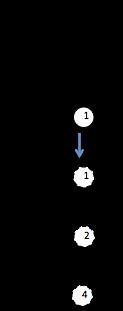tétracorde Lydien form5