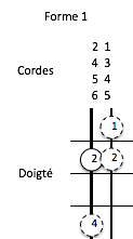 tétracorde Majeur form1