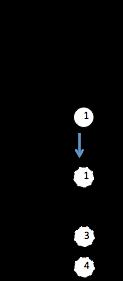 tétracorde Majeur form5