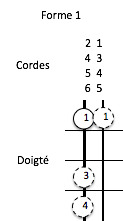 tétracorde mineur form1