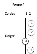 tétracorde mineur form4