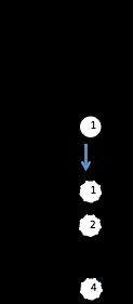 tétracorde mineur form5