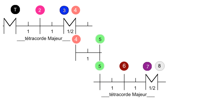tétracorde Mode ionien degrés