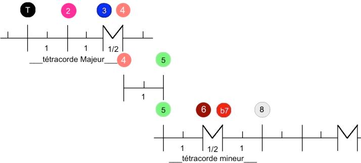 tétracorde Mode mixolydien degrés