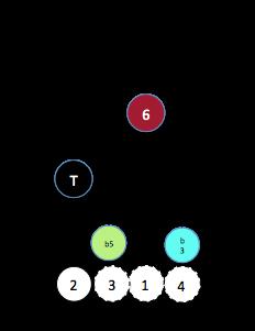 X dim (5§2)