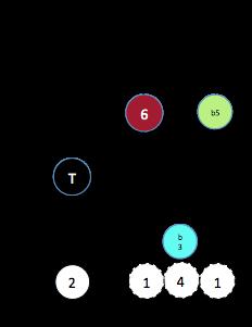 X dim (5§3)