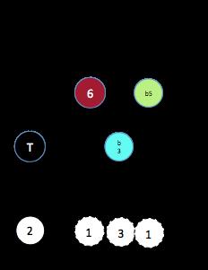 X dim (6§3)