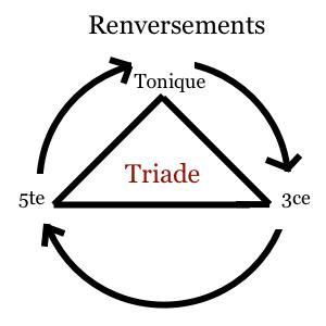img renversements Triade