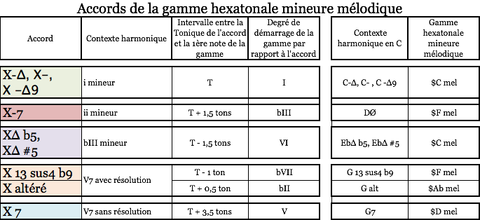 Accords gamme hexa mineure mél 2