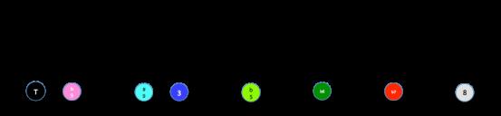 Echelle B altéré