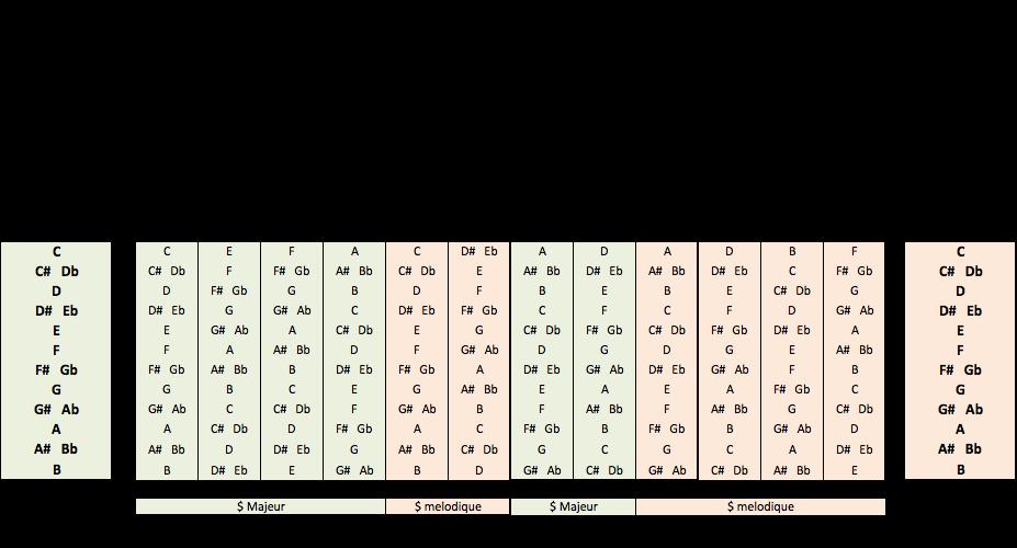 Fabuleux Exemple de recherche de gamme hexatonale | Osons la guitare Jazz DL13