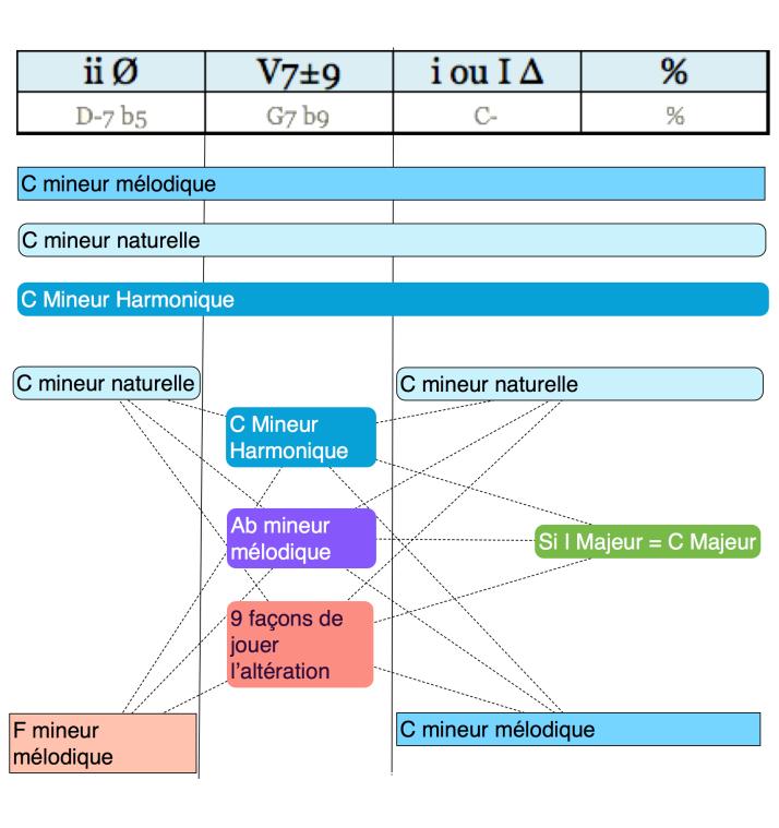 Analyse Cadence [ ii Ø ] [ V7±9 ] [ i ou I Δ ] [ % ] regular minor