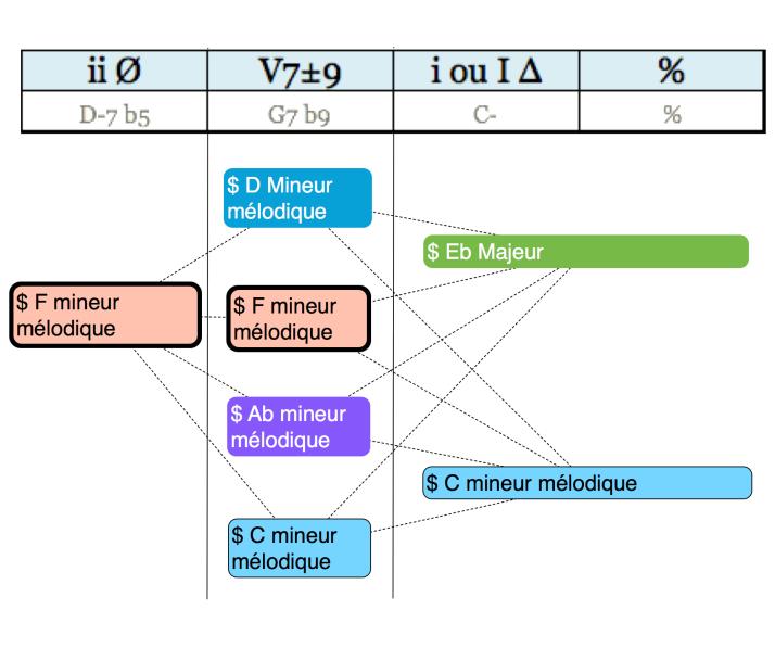 Analyse hexa Cadence [ ii Ø ] [ V7±9 ] [ i ou I Δ ] [ % ] regular minor