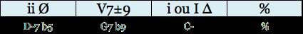 Cadence [ ii Ø ] [ V7±9 ] [ i ou I Δ ] [ % ] regular minor