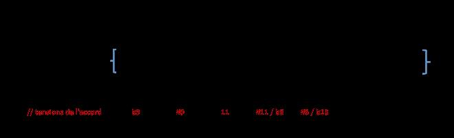 Degrés de la gamme Ab Maj par rapport à G7