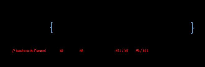Degrés de la gamme Ab min mel par rapport à G7