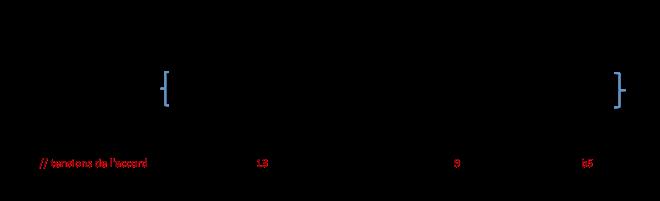 Degrés de la gamme D min mel par rapport à G7