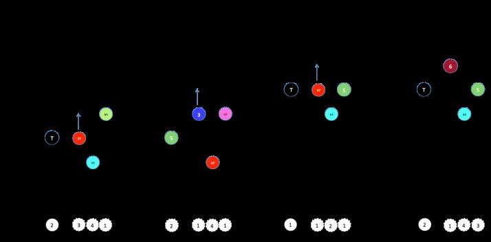 Degrés descente exemple ii V7 i-7 i-6