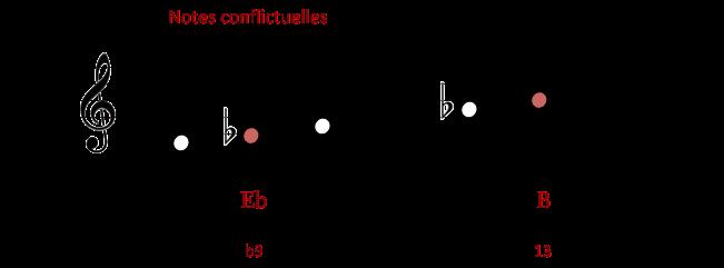 Sur D-7 b5 - Notes conflictuelles et notes tensions