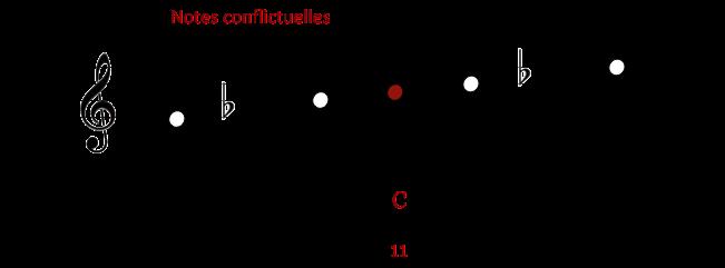 Sur G7 b9 - Notes conflictuelles et notes tensions